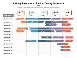 5 Yearly Roadmap For Product Quality Assurance