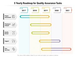 5 Yearly Roadmap For Quality Assurance Tasks