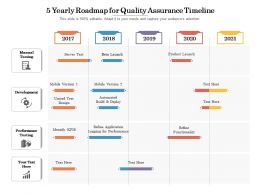 5 Yearly Roadmap For Quality Assurance Timeline