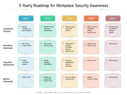 5 Yearly Roadmap For Workplace Security Awareness