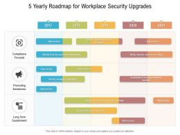 5 Yearly Roadmap For Workplace Security Upgrades