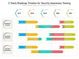 5 Yearly Roadmap Timeline For Security Awareness Training