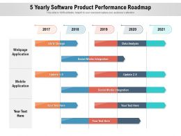 5 Yearly Software Product Performance Roadmap