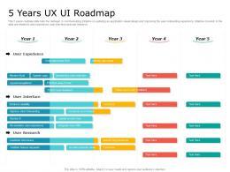 5 Years UX UI Roadmap Timeline Powerpoint Template