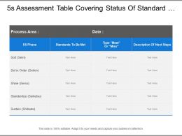 5s Assessment Table Covering Status Of Standard Met With Definition And Description
