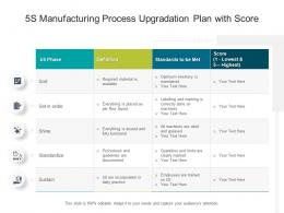 5S Manufacturing Process Upgradation Plan With Score