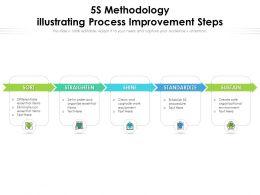 5s Methodology Illustrating Process Improvement Steps