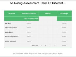 5s Rating Assessment Table Of Different Categories Of Sort Set Shine Standardize And Sustain