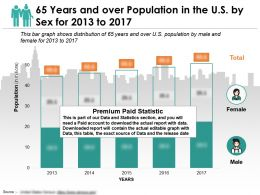 65 Years And Over Population In The US By Sex For 2013-2017