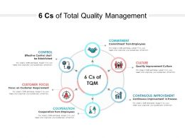 6 Cs Of Total Quality Management