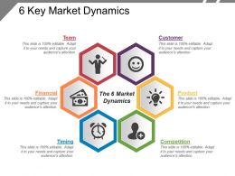 6 key market dynamics
