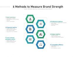 6 Methods To Measure Brand Strength
