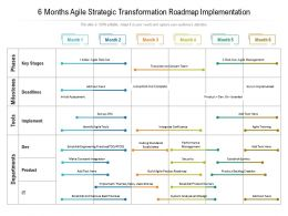 6 Months Agile Strategic Transformation Roadmap Implementation