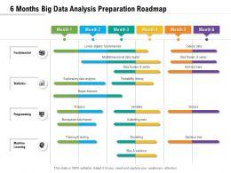 6 Months Big Data Analysis Preparation Roadmap