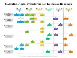 6 Months Digital Transformation Execution Roadmap