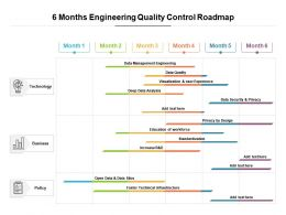 6 Months Engineering Quality Control Roadmap