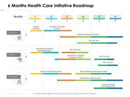 6 Months Health Care Initiative Roadmap