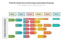 6 Months Identity Service Technology Implementation Roadmap