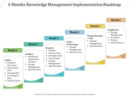 6 Months Knowledge Management Implementation Roadmap