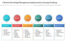 6 Months Knowledge Management Implementation Strategy Roadmap