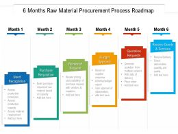 6 Months Raw Material Procurement Process Roadmap
