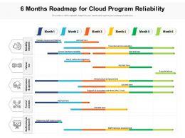 6 Months Roadmap For Cloud Program Reliability