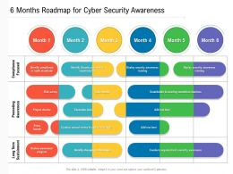 6 Months Roadmap For Cyber Security Awareness