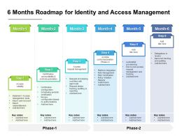 6 Months Roadmap For Identity And Access Management