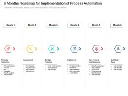 6 Months Roadmap For Implementation Of Process Automation