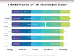 6 Months Roadmap For ITSM Implementation Strategy