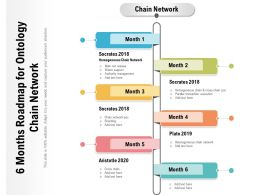 6 Months Roadmap For Ontology Chain Network