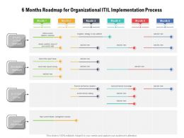 6 Months Roadmap For Organizational ITIL Implementation Process