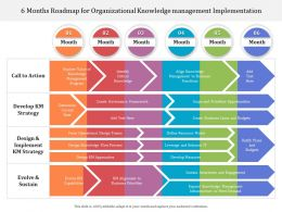 6 Months Roadmap For Organizational Knowledge Management Implementation