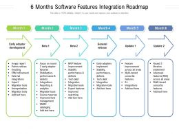 6 Months Software Features Integration Roadmap