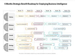 6 Months Strategic Benefit Roadmap For Employing Business Intelligence