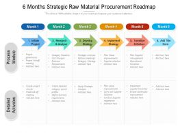 6 Months Strategic Raw Material Procurement Roadmap