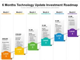 6 Months Technology Update Investment Roadmap