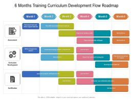 6 Months Training Curriculum Development Flow Roadmap