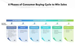 6 Phases Of Consumer Buying Cycle To Win Sales