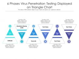 6 Phases Virus Penetration Testing Displayed On Triangle Chart