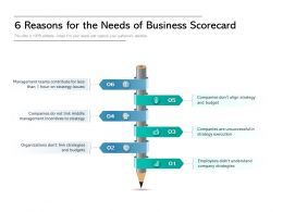 6 Reasons For The Need Of Business Scorecard