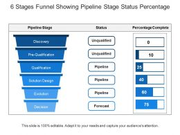 6 Stages Funnel Showing Pipeline Stage Status Percentage