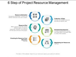 6 Step Of Project Resource Management