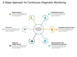 6 Steps Approach For Continuous Diagnostic Monitoring