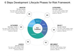 6 Steps Development Lifecycle Phases For Risk Framework