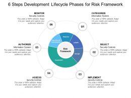 6 Steps Development Lifecycle Phases For Risk Framework