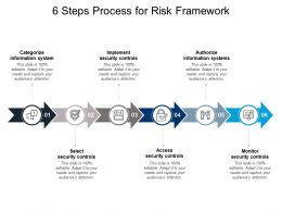 6 Steps Process For Risk Framework