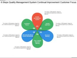 6 Steps Quality Management System Continual Improvement Customer Focus