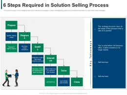 6 Steps Required In Solution Selling Process Developing Refining B2b Sales Strategy Company Ppt Grid