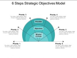 6 Steps Strategic Objectives Model